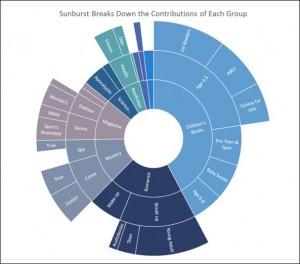 Sunburst Chart Sample - Excel 2016