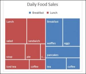 sample treemap chart Excel 2016