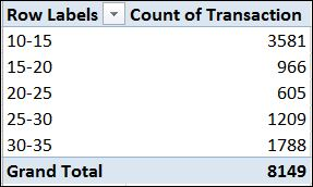 pivot table number grouping results